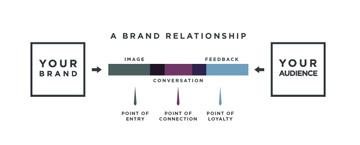 brandrelationship-3